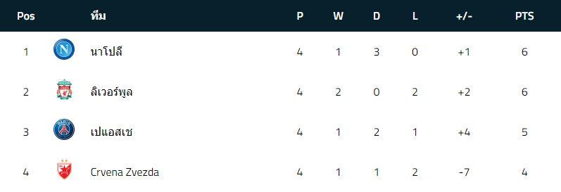 ตารางคะแนน UEFA CHAMPIONS LEAG กลุ่มแ
